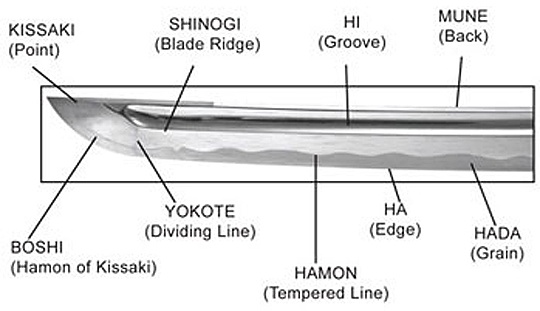 Katana Parts Info Rh Trueswords Com Japanese Military Swords Samurai Drawing