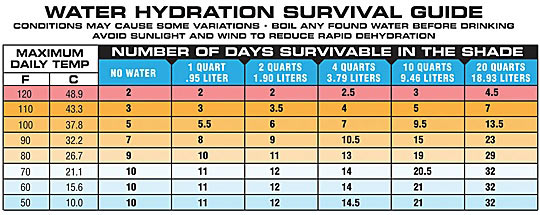Water Hydration Survival Chart